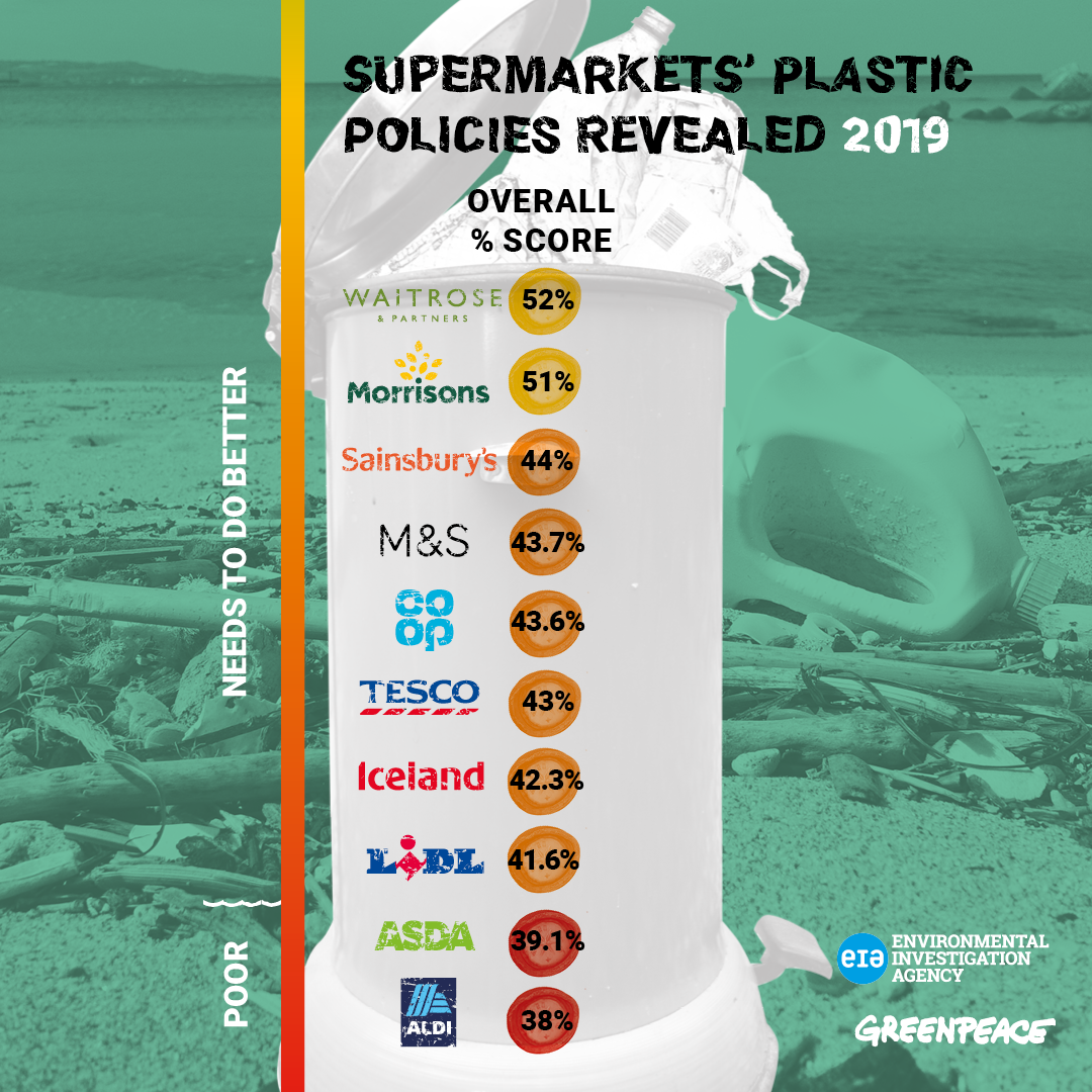 Graphic ranking supermarkets by percentage. Waitrose and Morrisons are at the top with 52% and 51% respectively.