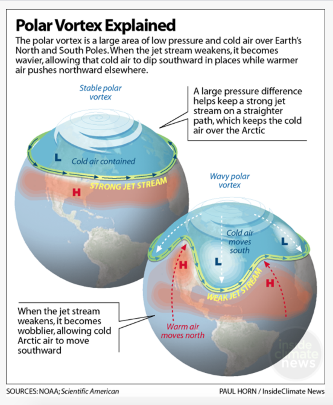 Header text reads, 'Polar vortex explained: The polar vortex is a large area of low pressure and cold air over Earth's North and South Poles. When the jet stream weakens, it becomes more wavy, allowing that cold air to dip southward in places while warmer air pushes northward elsewhere.' The main body is a diagram showing two globes with the North Pole, Americas and the western edge of Africa just visible. On top of both globes is a blob of cold blue air (denoted by a blue L for Low temperature), divided by a band represented by a yellow line with arrows pointing west to east, labelled the jet stream. Underneath the yellow band are red patches labelled with H for High temperature. In the first globe, the jet stream is strong, so the band is level around the top of north america, across the Atlantic and over to Europe, and labelled 'Strong Jet Stream'. On top of the first globe is a white swirl labelled 'Stable polar vortex'. Underneath this is a label reading 'cold air contained', within the blue blob of cold air. A box points to the Stable polar vortex, reading 'A large pressure difference helps keep a strong jet stream on a straighter path, with keeps the cold air over the Arctic'. The second globe is a very different picture, with the top of the globe labelled 'Wavy polar vortex' and label in the irregular blue blob reading 'Cold air moves south'. The yellow band is very wobbly, labeled Weak jet stream. The blue Ls are in patches of cold that have moved south, with 3 white arrows across the globe pointing down, also labelled 'Cold air moves south'. Below the yellow line, there are red arrows pointing up in irregular red patches showing hot air moving north, denoted also by 2 red Hs for High temperature. There is a text box pointed at the red arrow over Mexico reading ' When the jet stream weakens, it becomes wobblier, allowing cold Arctic air to move southward.'