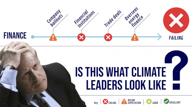 """Boris Johnson with his head in his hands. Text reads """"Is this what climate leaders look like?"""""""