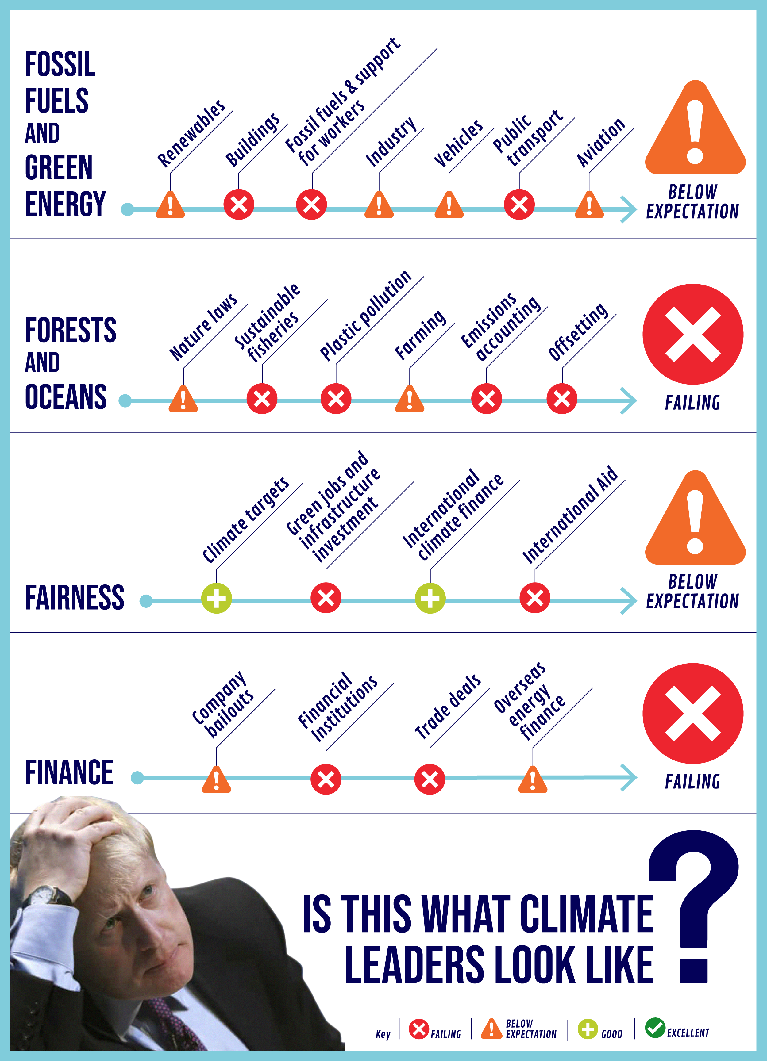 """Report card showing the UK's performance on climate change. Headline text reads """"Is this what climate leaders look like?"""" with accompanying photo of Boris Johnson with his head in his hands. The overall impression is of very poor performance. Summary results (4 items): fossil fuels and green energy: below expectation. Forests and oceans: failing. Fairness: below expectation. Finance: failing. Detailed breakdown (21 items): Renewables: below expectation. Buildings: failing. Fossil fuels and support for workers: failing. Industry: below expectation. Vehicles: below expectation. Public transport: failing. Aviation: below expectation. Nature laws: below expectation. Ocean protection: failing. Plastic pollution: failing. Farming: below expectation. Emissions accounting: failing. Offsetting: failing. Climate targets: good. Green jobs and infrastructure investment: failing. International climate finance: good. International aid: failing. Company bailouts: below expectation. Financial institutions: failing. Trade deals: failing. Overseas energy finance: below expectation."""