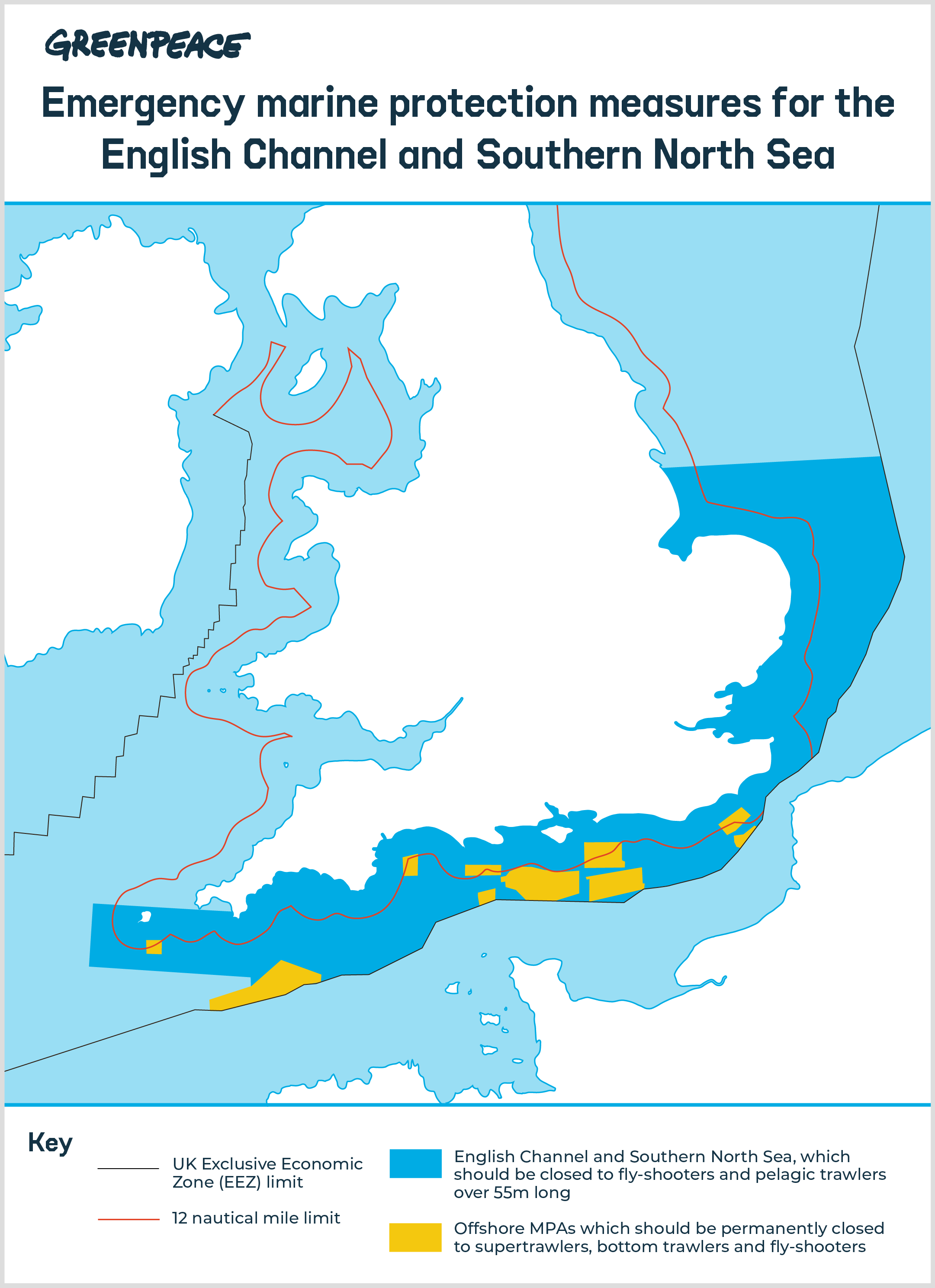 A map of proposed protection measures around the UK's south coast. A solid shaded area running from the tip of Cornwall to just below the Humber Estuary shows the area where fly-shooters and pelagic trawlers over 55m long should be excluded. 10 irregularly-shaped yellow blocks show offshore MPAs, with a notable cluster around the Isle of Wight. These should be permanently closed to supertrawlers, bottom trawlers and fly-shooters.